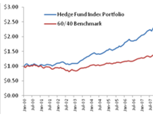 Do Hedge Funds Add Value in Pension Portfolios?